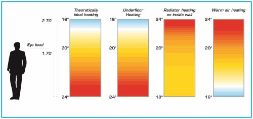 Pic-14---UFH-Room-Temperatures
