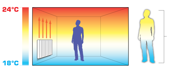 How radiators radiate heat