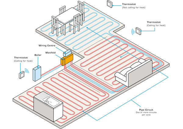 why homeowners should invest in underfloor heating  john guest
